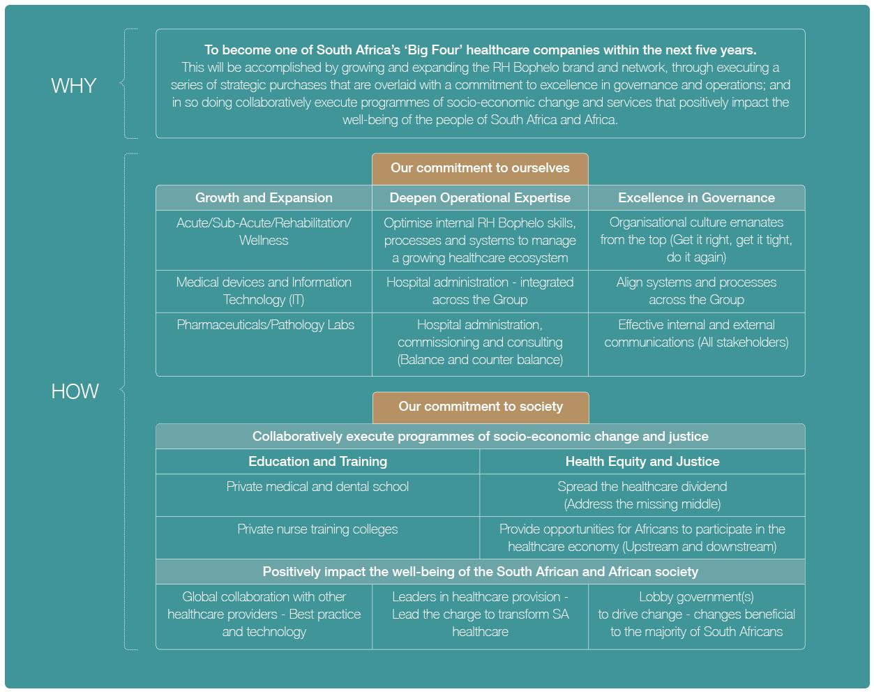 RH Bophelo Five year strategic framework